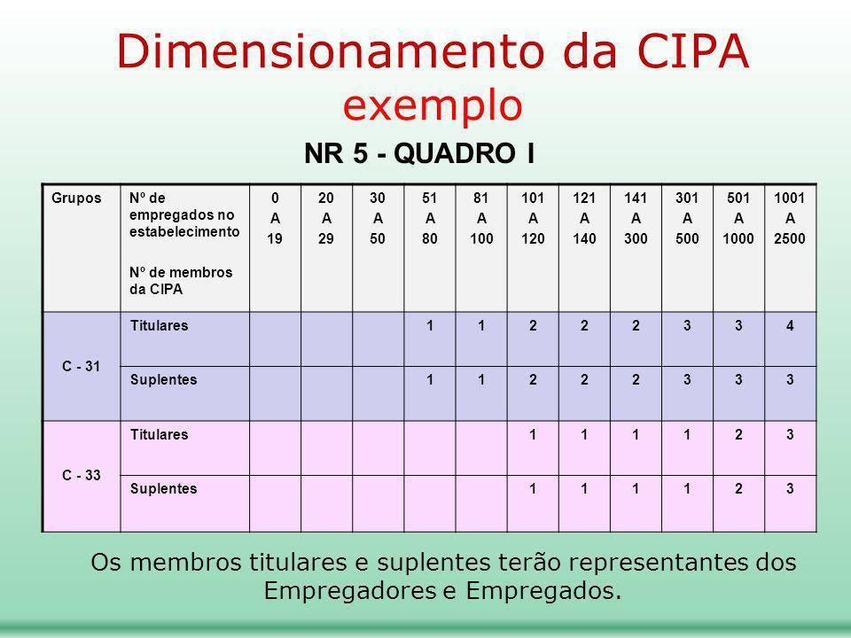 GruposNº de empregados no estabelecimento Nº de membros da CIPA 0 A 19 20 A 29 30 A 50 51 A 80 81 A 100 101 A 120 121 A 140 141 A 300 301 A 500 501 A 1000 1001 A 2500 C - 31 Titulares11222334 Suplentes11222333 C - 33 Titulares111123 Suplentes111123 Dimensionamento da CIPA exemplo NR 5 - QUADRO I Os membros titulares e suplentes terão representantes dos Empregadores e Empregados.