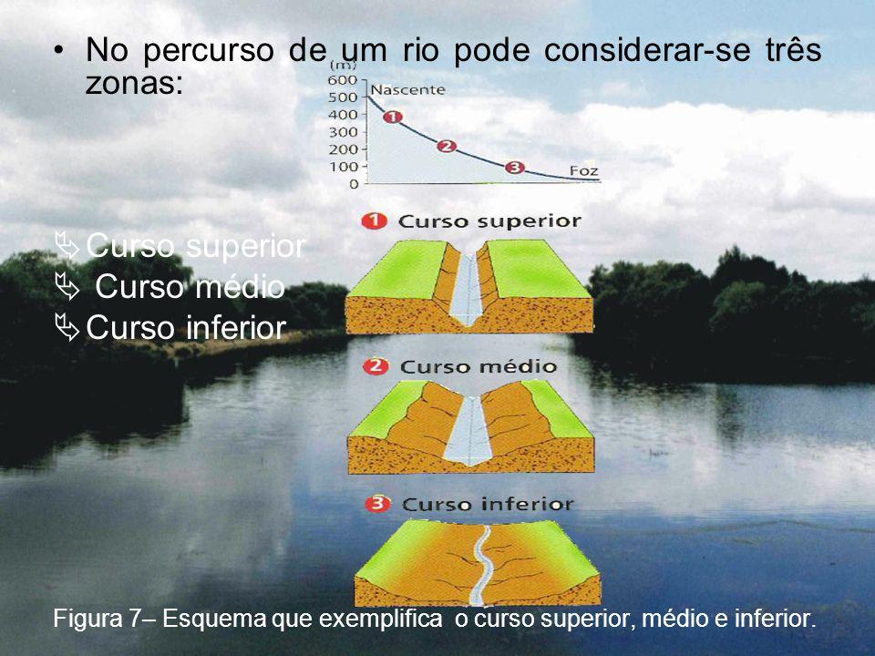 No percurso de um rio pode considerar-se três zonas: Curso superior Curso médio Curso inferior Figura 7– Esquema que exemplifica o curso superior, méd