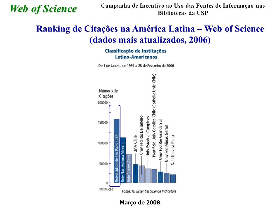 Março de 2008 Web of Science Ranking de Citações na América Latina – Web of Science (dados mais atualizados, 2006) Campanha de Incentivo ao Uso das Fo