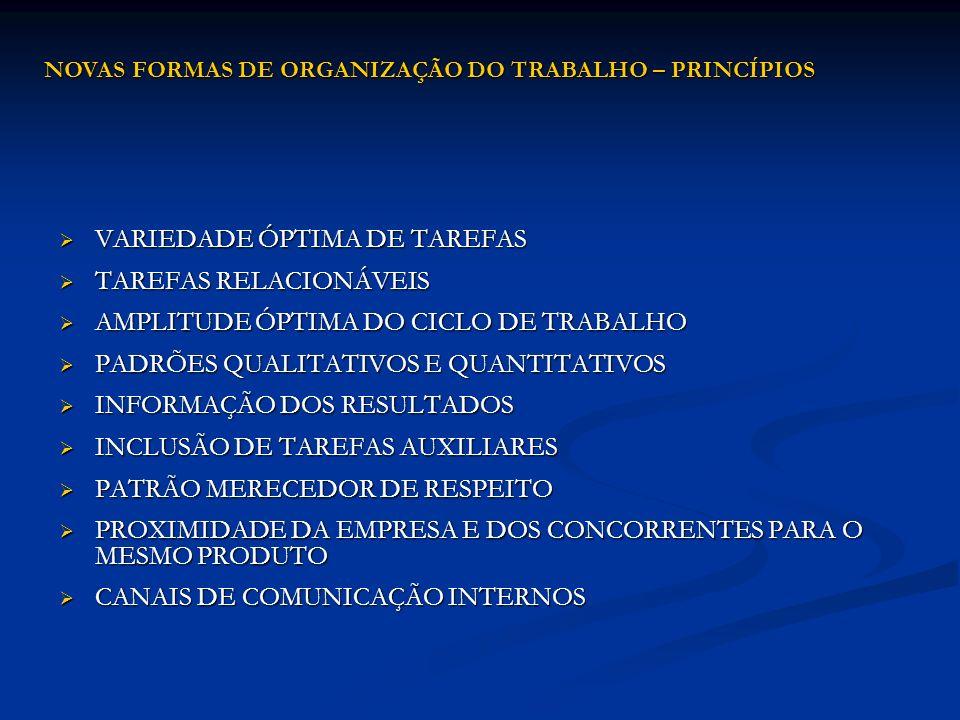 VARIEDADE ÓPTIMA DE TAREFAS VARIEDADE ÓPTIMA DE TAREFAS TAREFAS RELACIONÁVEIS TAREFAS RELACIONÁVEIS AMPLITUDE ÓPTIMA DO CICLO DE TRABALHO AMPLITUDE ÓP