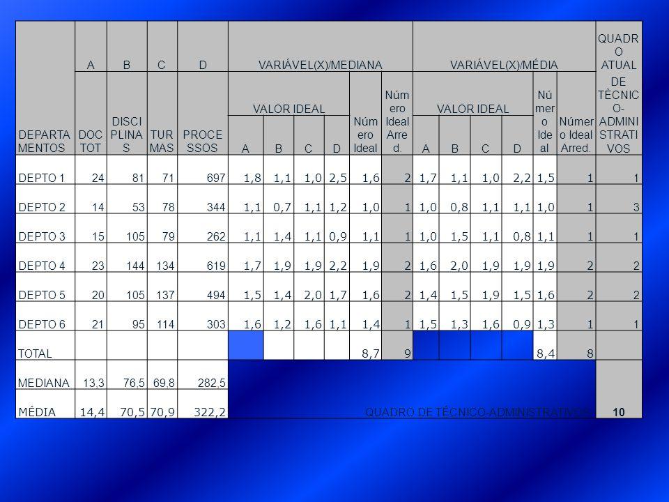 O Número Ideal de Servidores Técnico- Administrativos é calculado com a seguinte fórmula: