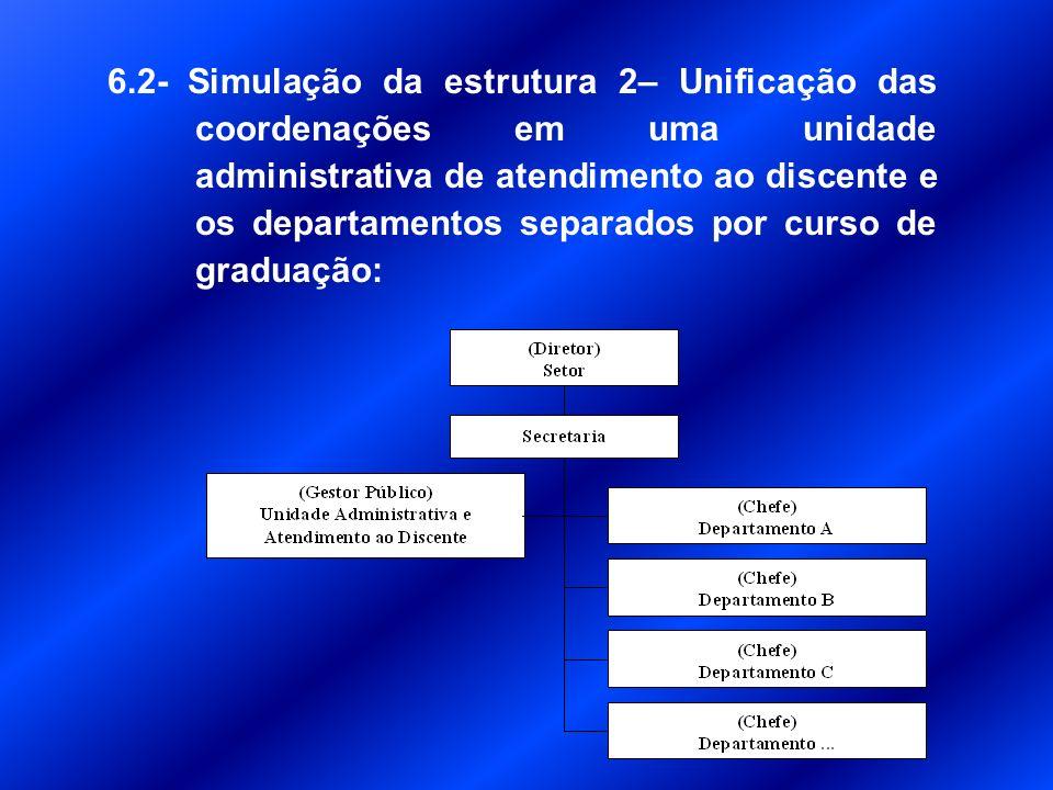 6 - Proposição de novos modelos de estrutura organizacional.