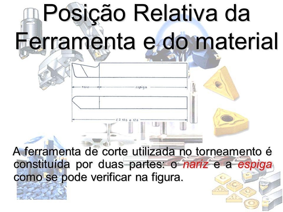 Posição Relativa da Ferramenta e do material A ferramenta de corte utilizada no torneamento é constituída por duas partes: o nariz e a espiga como se