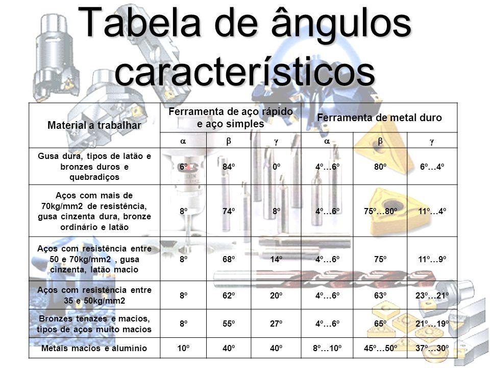 Tabela de ângulos característicos Material a trabalhar Ferramenta de aço rápido e aço simples Ferramenta de metal duro Gusa dura, tipos de latão e bro
