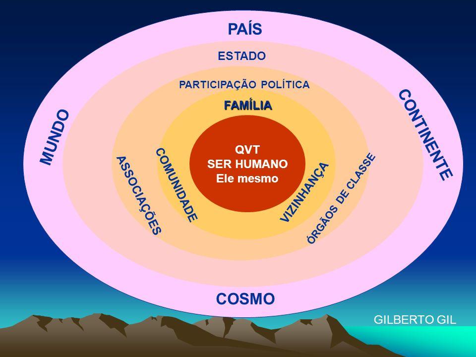 Natureza Viver em Paz Natureza Visão Holística Consciência Planetária Ecologia da natureza Consciência Cósmica Consigo mesmo Com outros Ecologia social Consciência social Ecologia interior Consciência pessoal