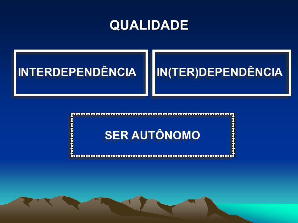 QUALIDADE É: INTERATIVIDADE SER SOCIAL CO-RESPONSABILIDADE SINERGIA INTERATIVIDADE SER SOCIAL CO-RESPONSABILIDADE SINERGIA