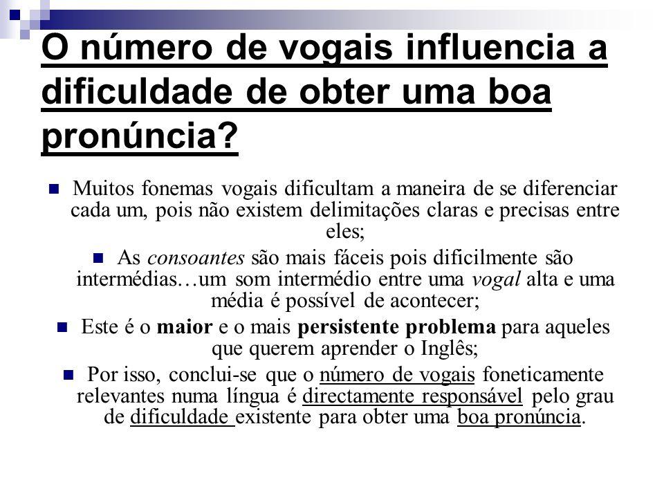 Português Vs. Inglês O Português é uma língua menos compacta, com menos palavras monossilábicas e muitas sílabas por palavra; Os fonemas vogais não sã