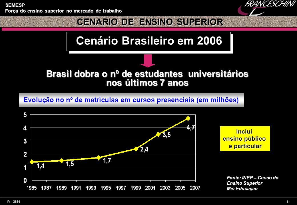 Pr - 368411 SEMESP Força do ensino superior no mercado de trabalho Cenário Brasileiro em 2006 CENARIO DE ENSINO SUPERIOR CENARIO DE ENSINO SUPERIOR Br