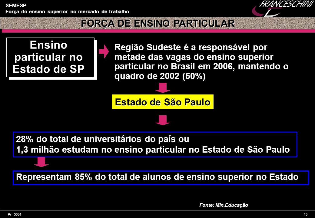 Pr - 368413 SEMESP Força do ensino superior no mercado de trabalho Ensino particular no Estado de SP Região Sudeste é a responsável por metade das vag