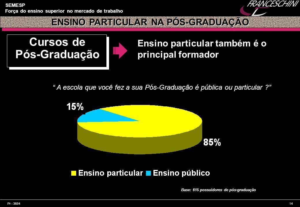 Pr - 368414 SEMESP Força do ensino superior no mercado de trabalho Cursos de Pós-Graduação Ensino particular também é o principal formador ENSINO PART