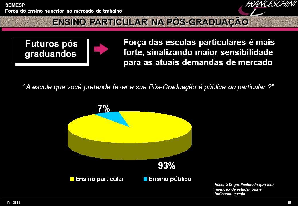 Pr - 368415 SEMESP Força do ensino superior no mercado de trabalho Futuros pós graduandos Força das escolas particulares é mais forte, sinalizando mai