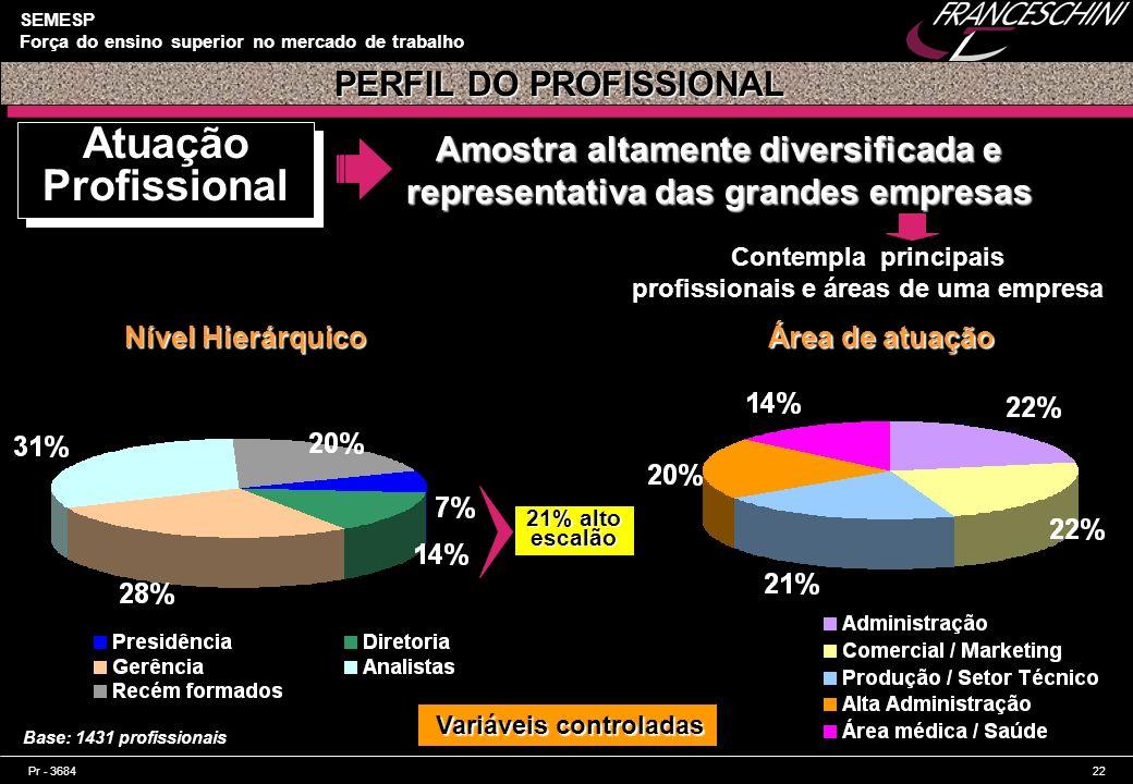 Pr - 368422 SEMESP Força do ensino superior no mercado de trabalho PERFIL DO PROFISSIONAL Atuação Profissional Base: 1431 profissionais Amostra altame