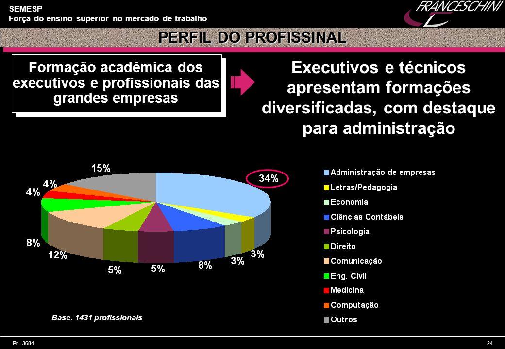 Pr - 368424 SEMESP Força do ensino superior no mercado de trabalho Formação acadêmica dos executivos e profissionais das grandes empresas Executivos e