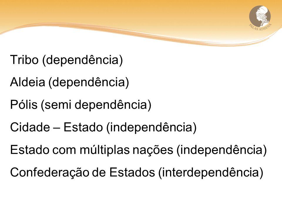 Tribo (dependência) Aldeia (dependência) Pólis (semi dependência) Cidade – Estado (independência) Estado com múltiplas nações (independência) Confederação de Estados (interdependência)