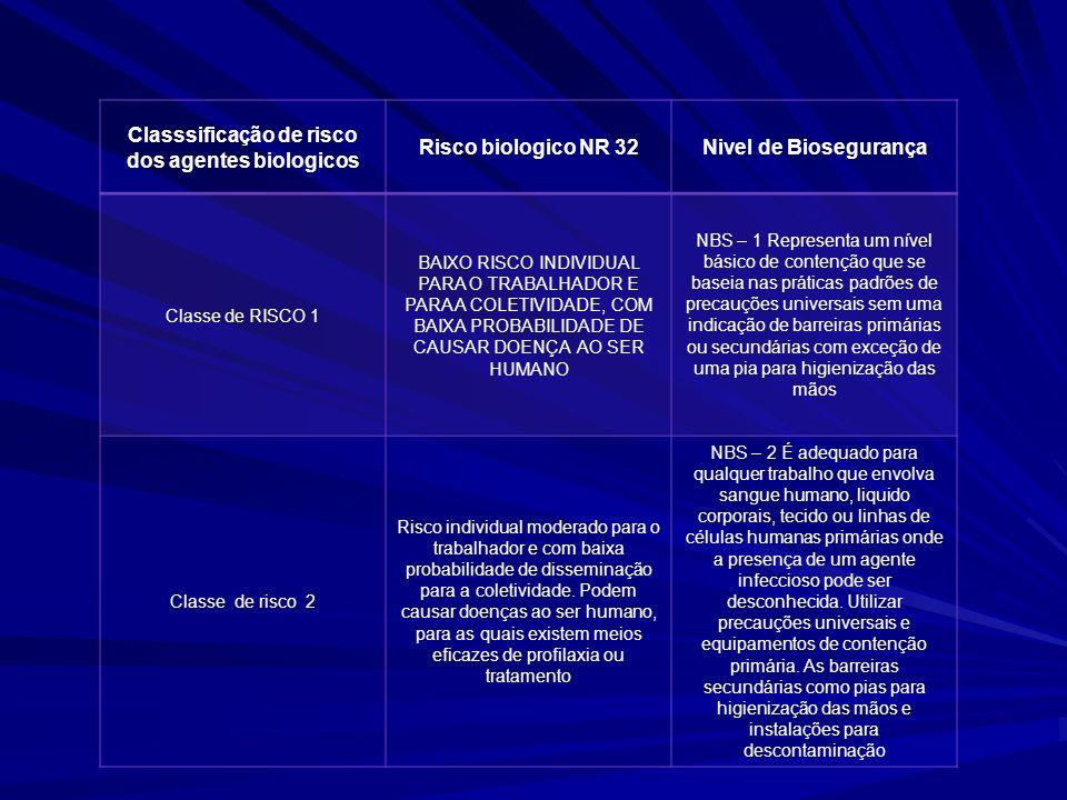 Classsificação de risco dos agentes biologicos Risco biologico NR 32Nivel de Biosegurança Classe de RISCO 1 BAIXO RISCO INDIVIDUAL PARA O TRABALHADOR