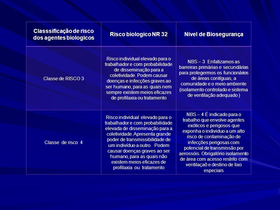 Classsificação de risco dos agentes biologicos Risco biologico NR 32Nivel de Biosegurança Classe de RISCO 3 Risco individual elevado para o trabalhado