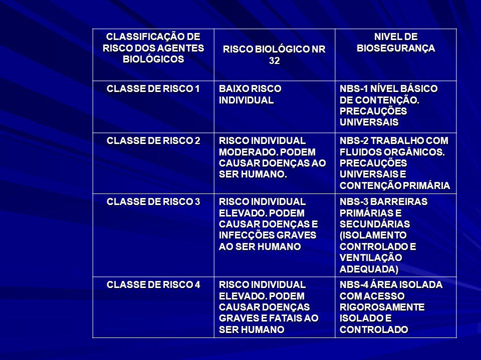 CLASSIFICAÇÃO DE RISCO DOS AGENTES BIOLÓGICOS RISCO BIOLÓGICO NR 32 NIVEL DE BIOSEGURANÇA CLASSE DE RISCO 1 BAIXO RISCO INDIVIDUAL NBS-1 NÍVEL BÁSICO
