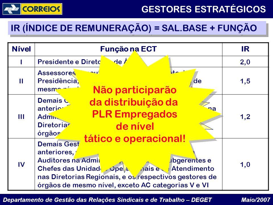 Departamento de Gestão das Relações Sindicais e de Trabalho – DEGET Maio/2007 NívelFunção na ECTIR I Presidente e Diretores de Áreas. 2,0 II Assessore