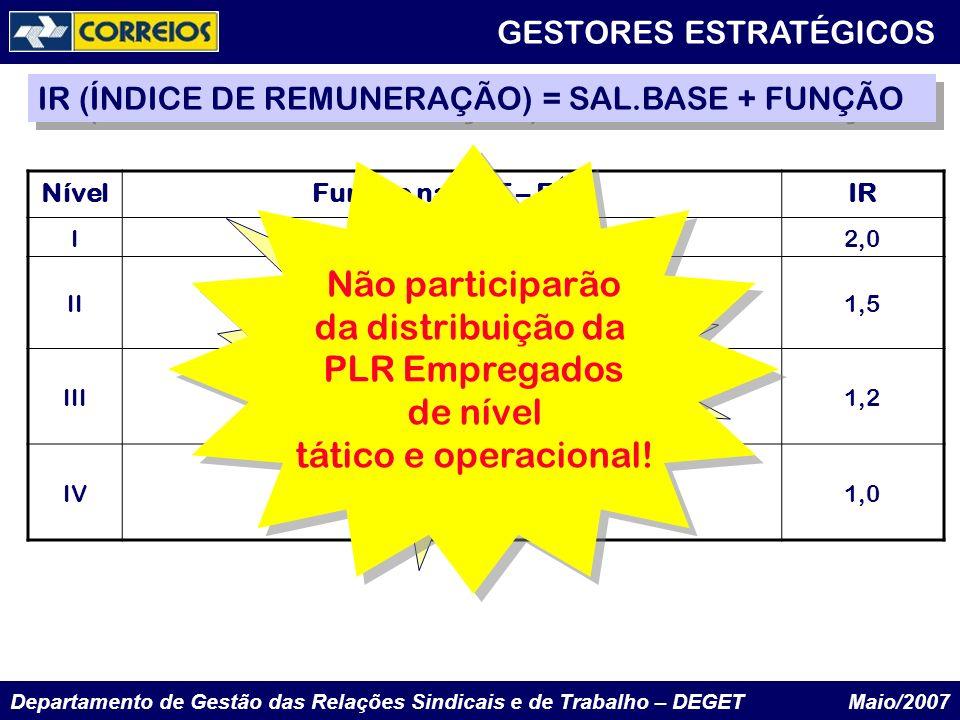 Departamento de Gestão das Relações Sindicais e de Trabalho – DEGET Maio/2007 NívelFunção na ECT – FAGIR I2,0 IIII Valor da FAG I1,5 IIIIII Valor da F