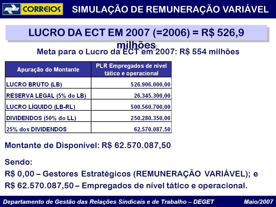 Departamento de Gestão das Relações Sindicais e de Trabalho – DEGET Maio/2007 LUCRO DA ECT EM 2007 (=2006) = R$ 526,9 milhões SIMULAÇÃO DE REMUNERAÇÃO