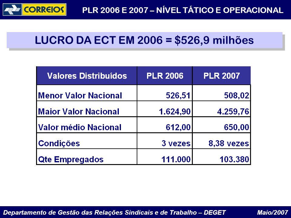 Departamento de Gestão das Relações Sindicais e de Trabalho – DEGET Maio/2007 LUCRO DA ECT EM 2006 = $526,9 milhões PLR 2006 E 2007 – NÍVEL TÁTICO E O