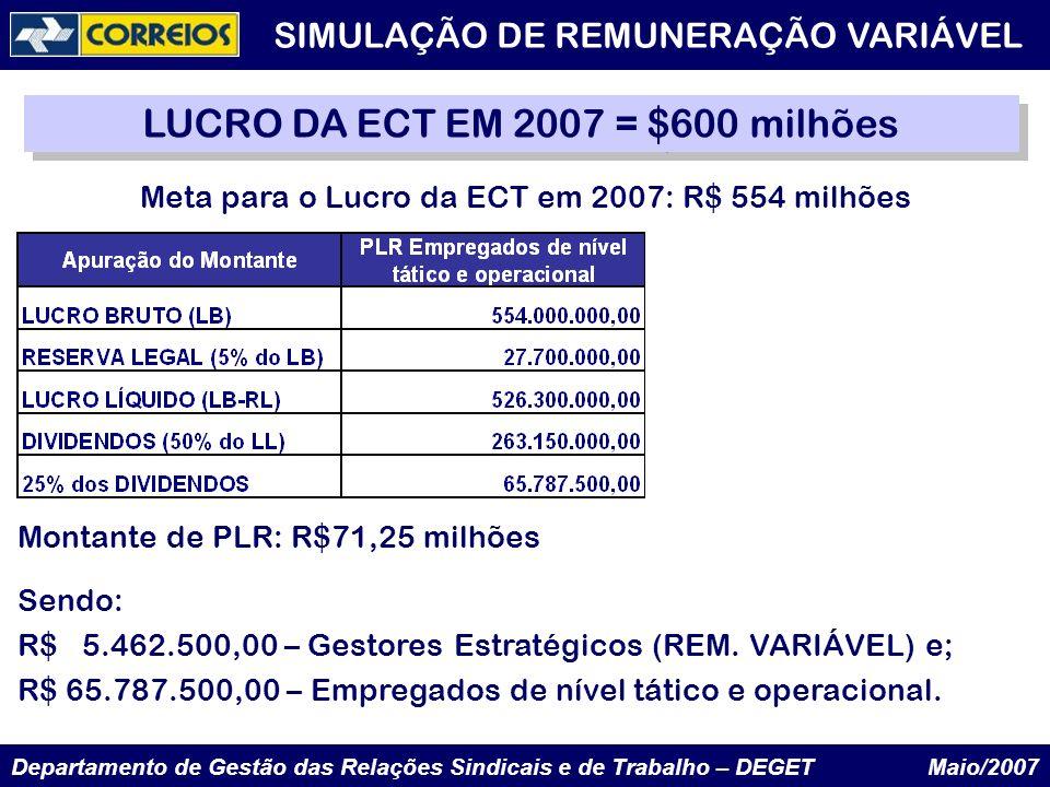 Departamento de Gestão das Relações Sindicais e de Trabalho – DEGET Maio/2007 LUCRO DA ECT EM 2007 = $600 milhões SIMULAÇÃO DE REMUNERAÇÃO VARIÁVEL Me