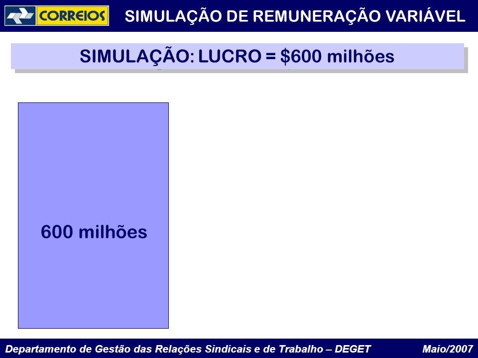 Departamento de Gestão das Relações Sindicais e de Trabalho – DEGET Maio/2007 SIMULAÇÃO: LUCRO = $600 milhões SIMULAÇÃO DE REMUNERAÇÃO VARIÁVEL 600 mi