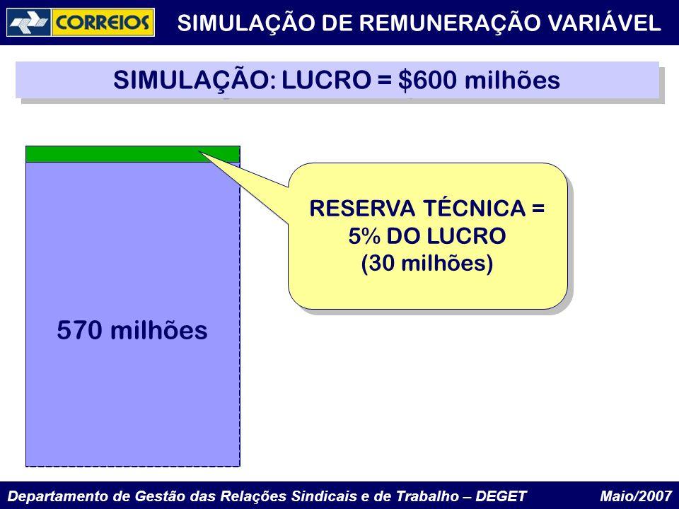 Departamento de Gestão das Relações Sindicais e de Trabalho – DEGET Maio/2007 600 milhões SIMULAÇÃO: LUCRO = $600 milhões RESERVA TÉCNICA = 5% DO LUCR