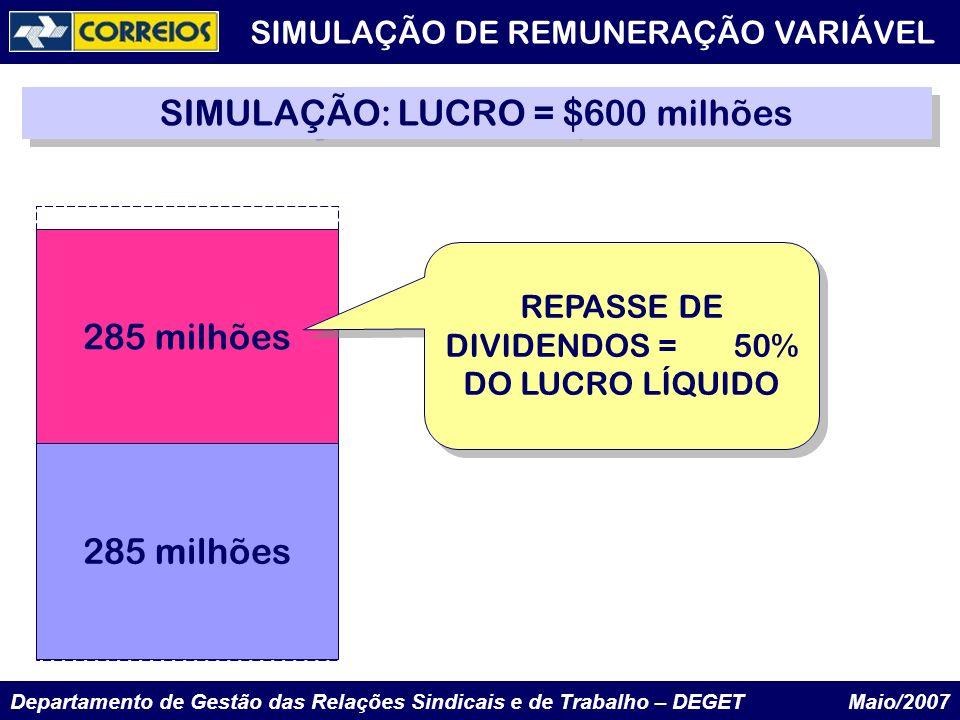 Departamento de Gestão das Relações Sindicais e de Trabalho – DEGET Maio/2007 285 milhões SIMULAÇÃO: LUCRO = $600 milhões REPASSE DE DIVIDENDOS = 50%