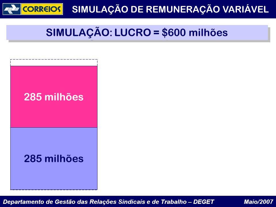Departamento de Gestão das Relações Sindicais e de Trabalho – DEGET Maio/2007 285 milhões SIMULAÇÃO: LUCRO = $600 milhões SIMULAÇÃO DE REMUNERAÇÃO VAR