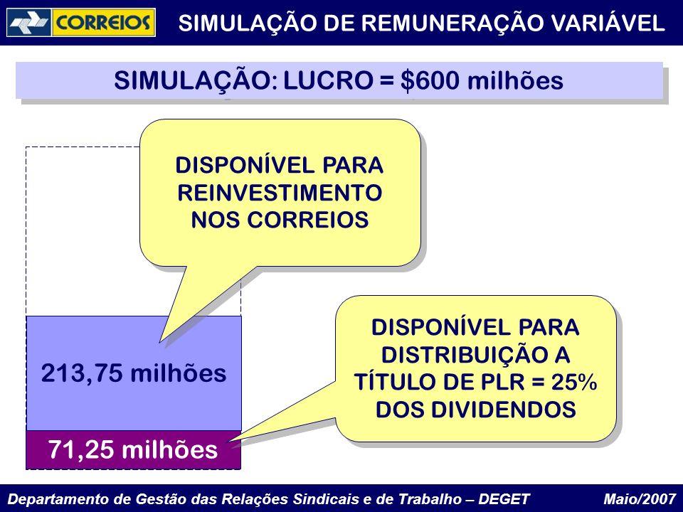 Departamento de Gestão das Relações Sindicais e de Trabalho – DEGET Maio/2007 213,75 milhões 71,25 milhões SIMULAÇÃO: LUCRO = $600 milhões DISPONÍVEL