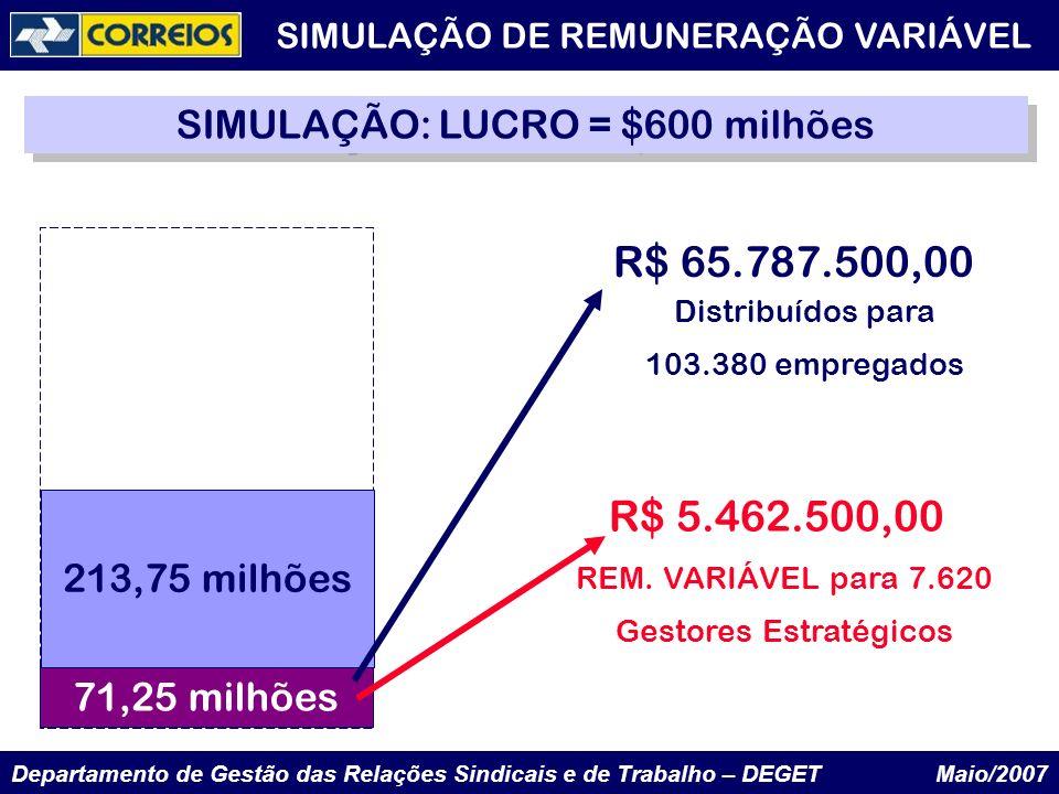 Departamento de Gestão das Relações Sindicais e de Trabalho – DEGET Maio/2007 SIMULAÇÃO: LUCRO = $600 milhões 71,25 milhões 213,75 milhões Distribuído