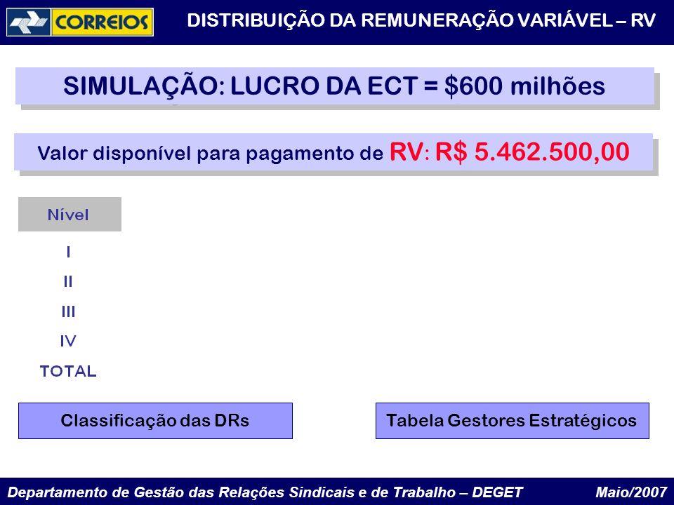 Departamento de Gestão das Relações Sindicais e de Trabalho – DEGET Maio/2007 DISTRIBUIÇÃO DA REMUNERAÇÃO VARIÁVEL – RV SIMULAÇÃO: LUCRO DA ECT = $600