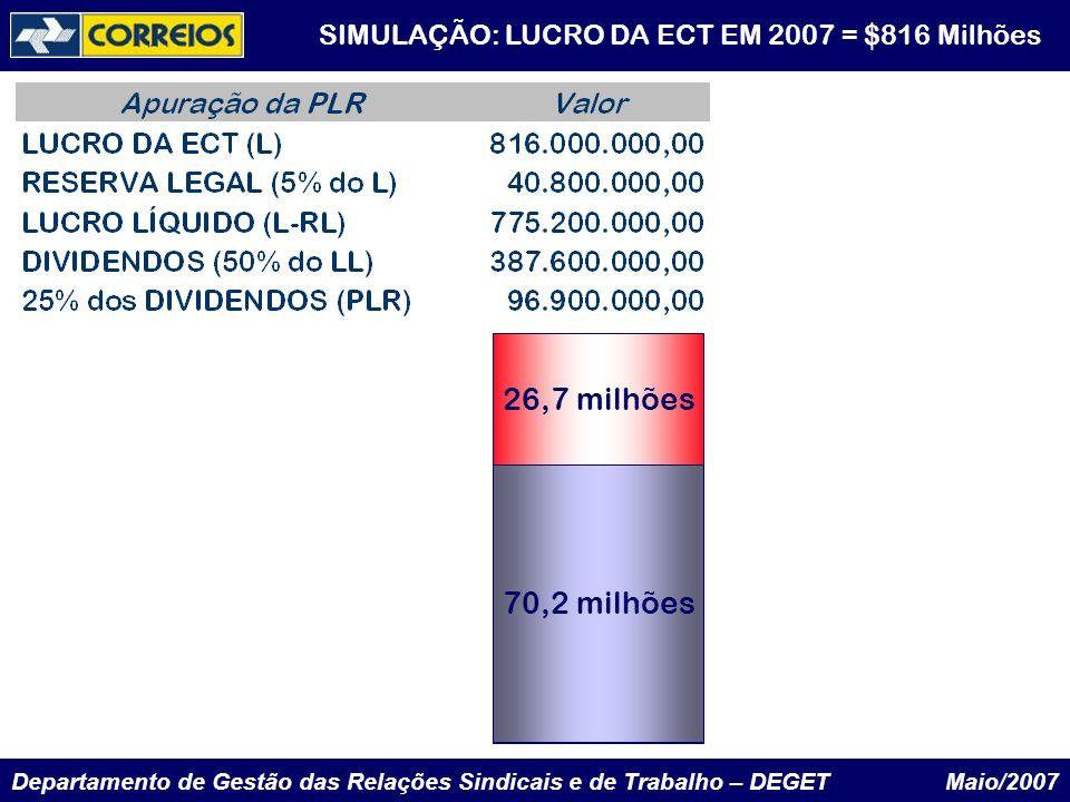 Departamento de Gestão das Relações Sindicais e de Trabalho – DEGET Maio/2007 SIMULAÇÃO: LUCRO DA ECT EM 2007 = $816 Milhões 96,9 milhões 70,2 milhões