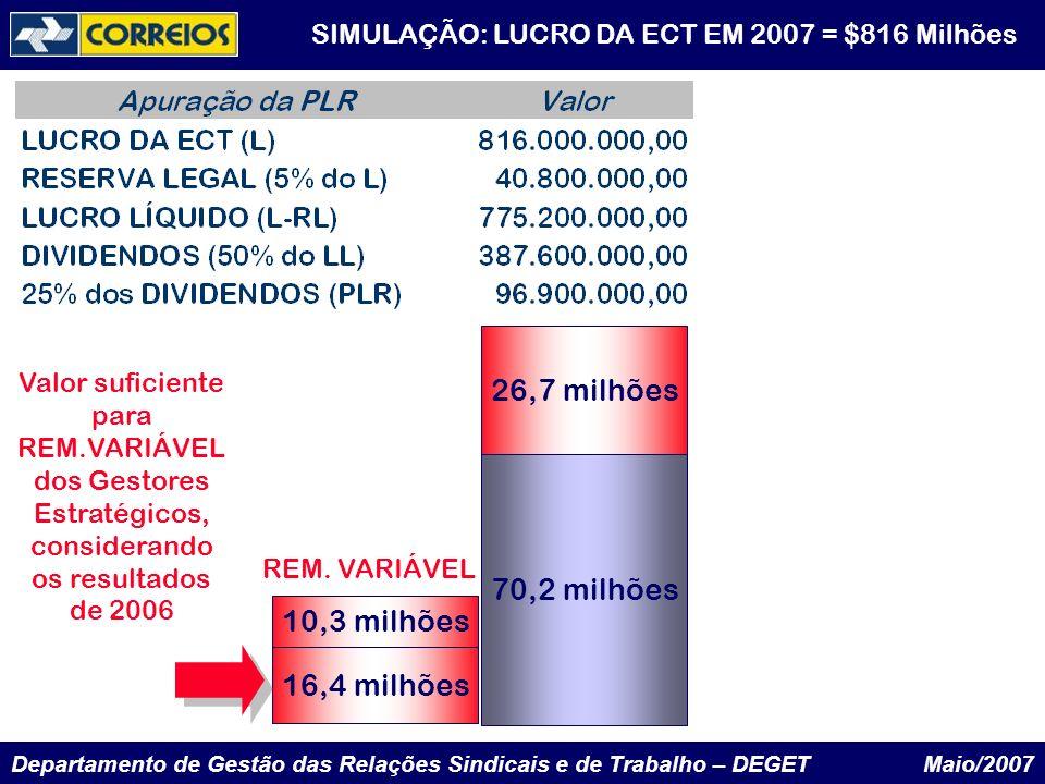 Departamento de Gestão das Relações Sindicais e de Trabalho – DEGET Maio/2007 70,2 milhões 26,7 milhões 16,4 milhões 10,3 milhões Valor suficiente par