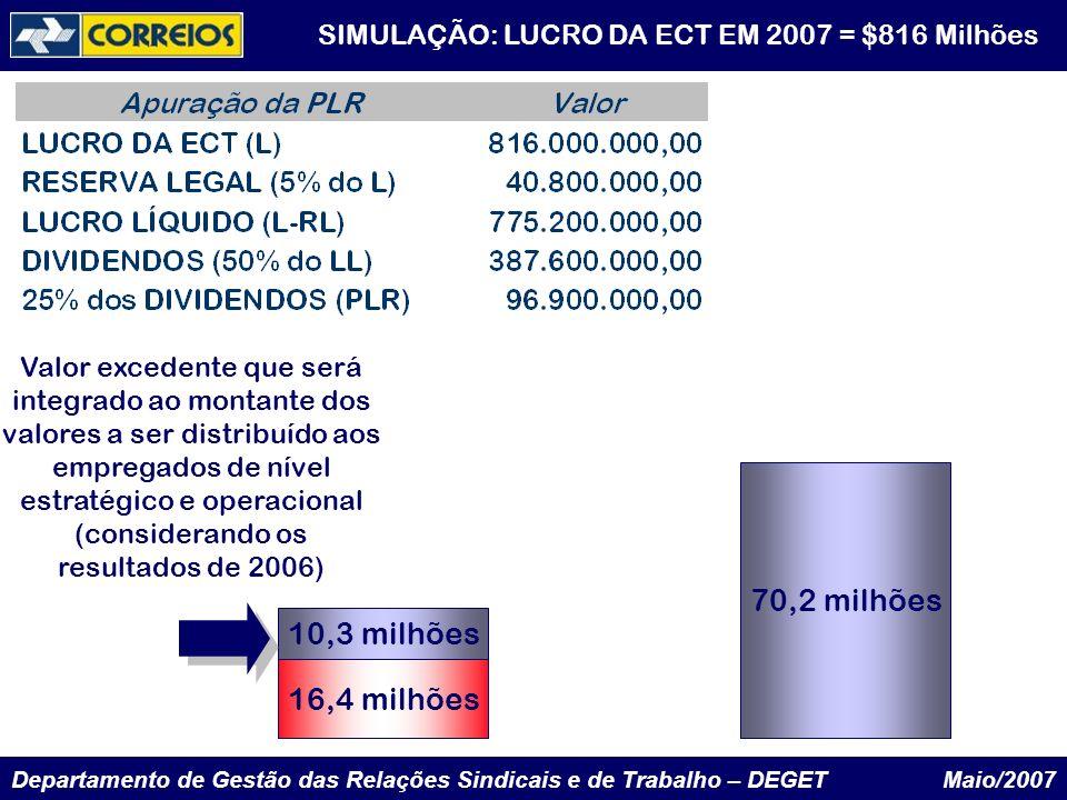Departamento de Gestão das Relações Sindicais e de Trabalho – DEGET Maio/2007 10,3 milhões 70,2 milhões 16,4 milhões Valor excedente que será integrad