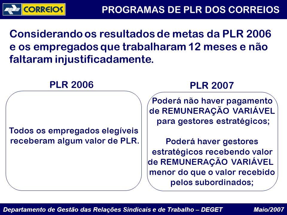 Departamento de Gestão das Relações Sindicais e de Trabalho – DEGET Maio/2007 PROGRAMAS DE PLR DOS CORREIOS Todos os empregados elegíveis receberam al
