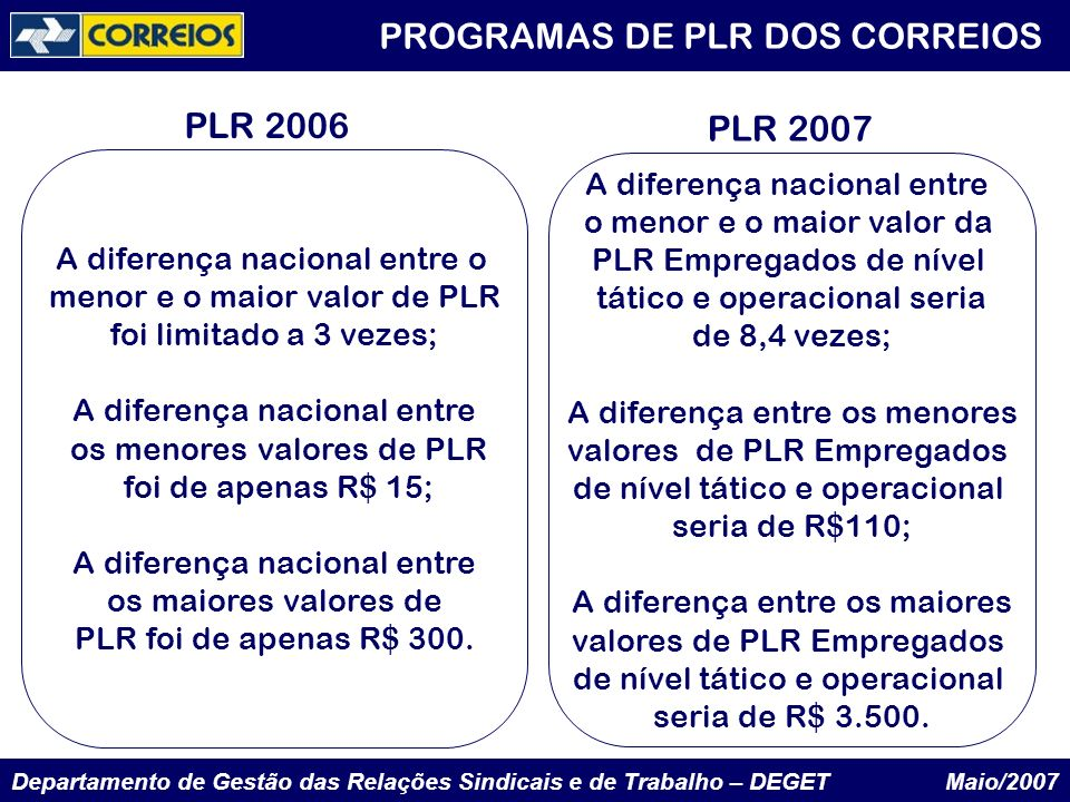 Departamento de Gestão das Relações Sindicais e de Trabalho – DEGET Maio/2007 PROGRAMAS DE PLR DOS CORREIOS A diferença nacional entre o menor e o mai