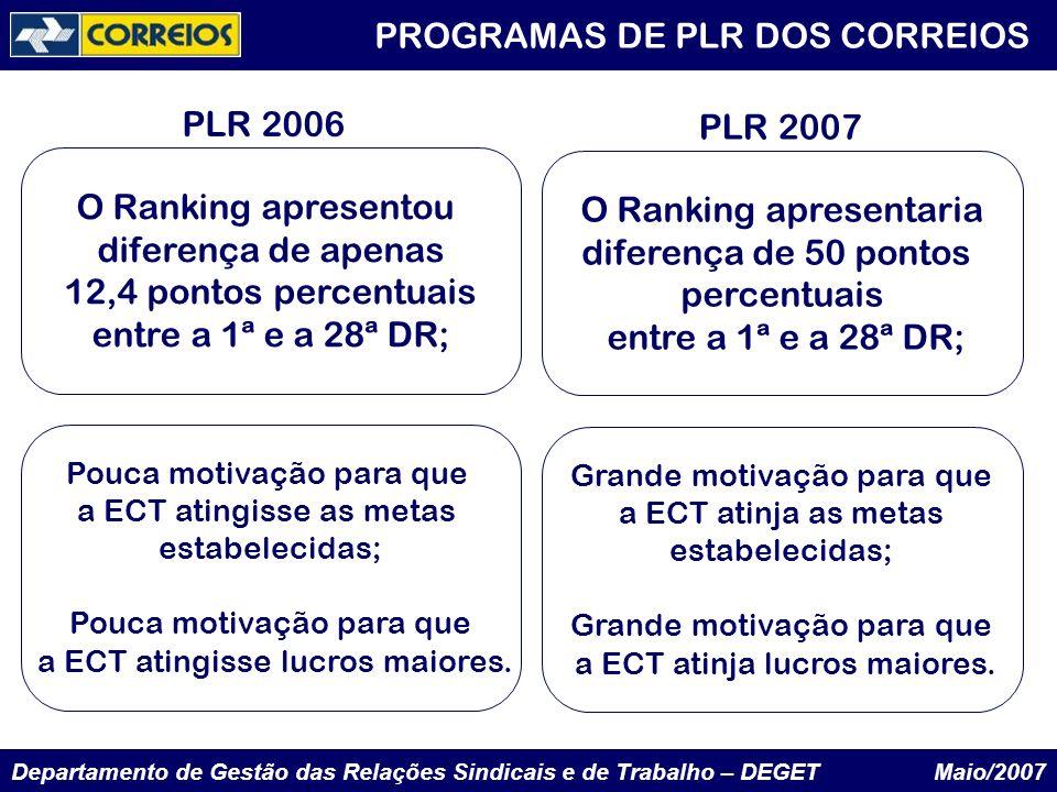 Departamento de Gestão das Relações Sindicais e de Trabalho – DEGET Maio/2007 PROGRAMAS DE PLR DOS CORREIOS O Ranking apresentou diferença de apenas 1