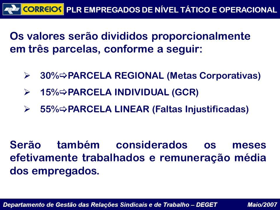Departamento de Gestão das Relações Sindicais e de Trabalho – DEGET Maio/2007 30% PARCELA REGIONAL (Metas Corporativas) 15% PARCELA INDIVIDUAL (GCR) 5
