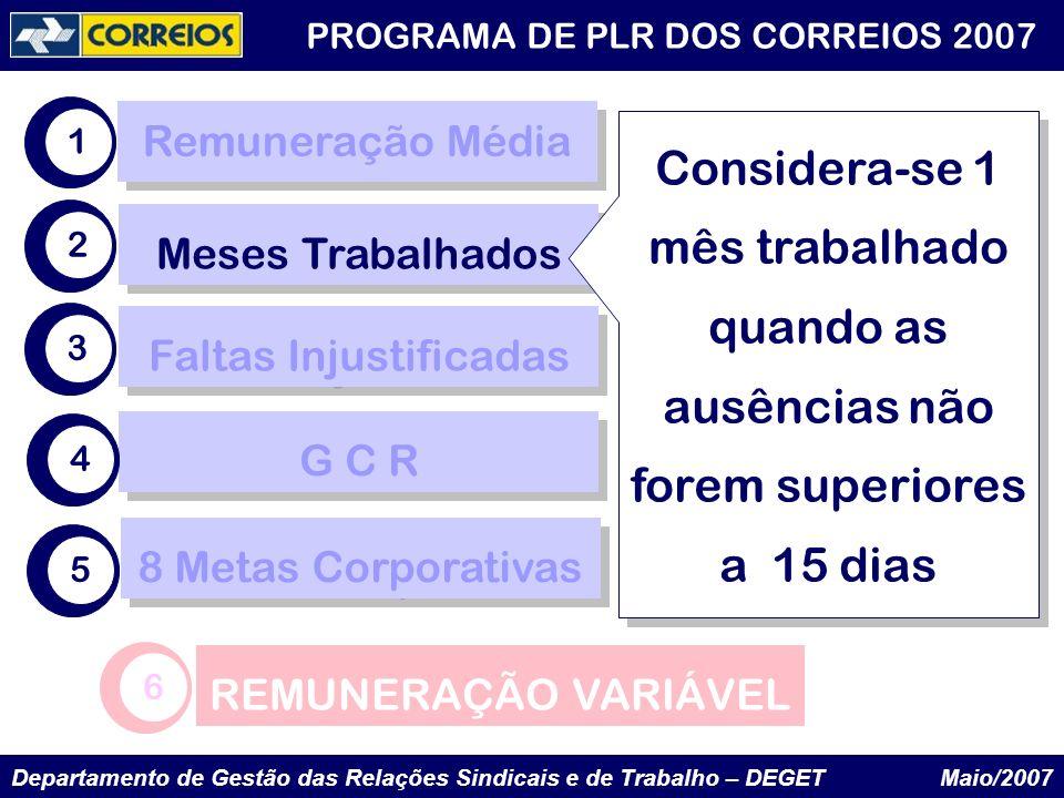 Departamento de Gestão das Relações Sindicais e de Trabalho – DEGET Maio/2007 PROGRAMA DE PLR DOS CORREIOS 2007 Remuneração Média Faltas Injustificada
