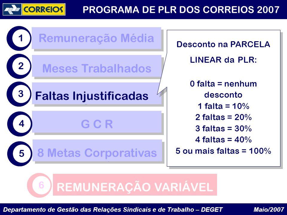 Departamento de Gestão das Relações Sindicais e de Trabalho – DEGET Maio/2007 PROGRAMA DE PLR DOS CORREIOS 2007 G C R 8 Metas Corporativas 1 2 3 4 Mes