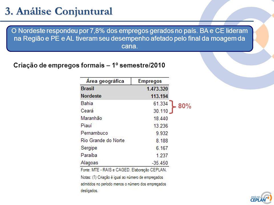 Clique para editar o estilo do título mestre 3. Análise Conjuntural O Nordeste respondeu por 7,8% dos empregos gerados no país. BA e CE lideram na Reg