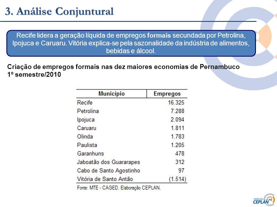 Clique para editar o estilo do título mestre 3. Análise Conjuntural Recife lidera a geração líquida de empregos formais secundada por Petrolina, Ipoju