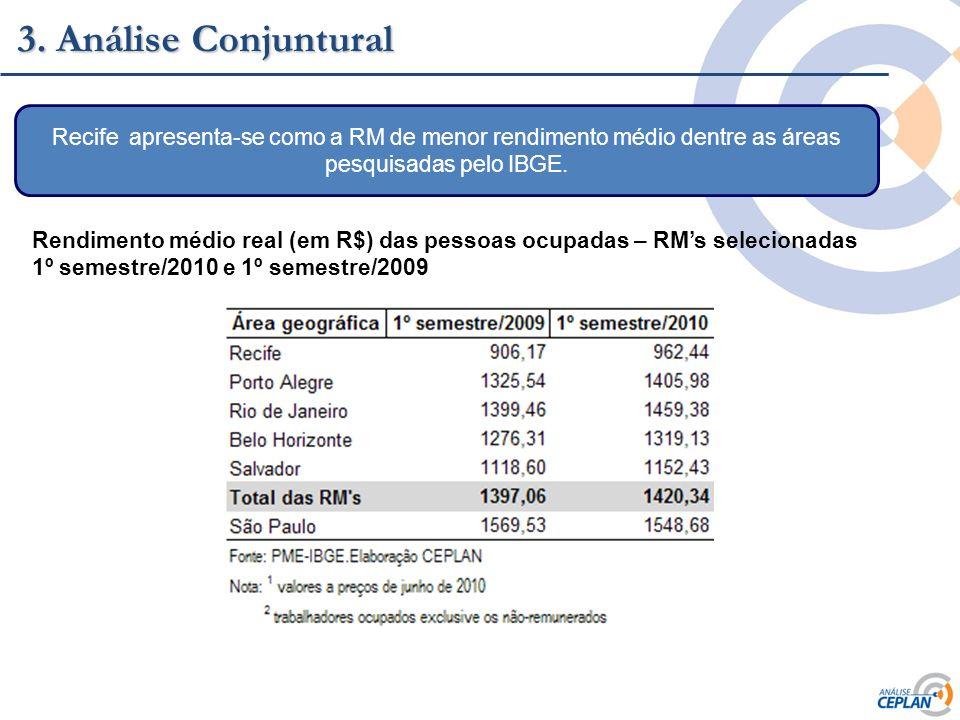 Clique para editar o estilo do título mestre 3. Análise Conjuntural Recife apresenta-se como a RM de menor rendimento médio dentre as áreas pesquisada