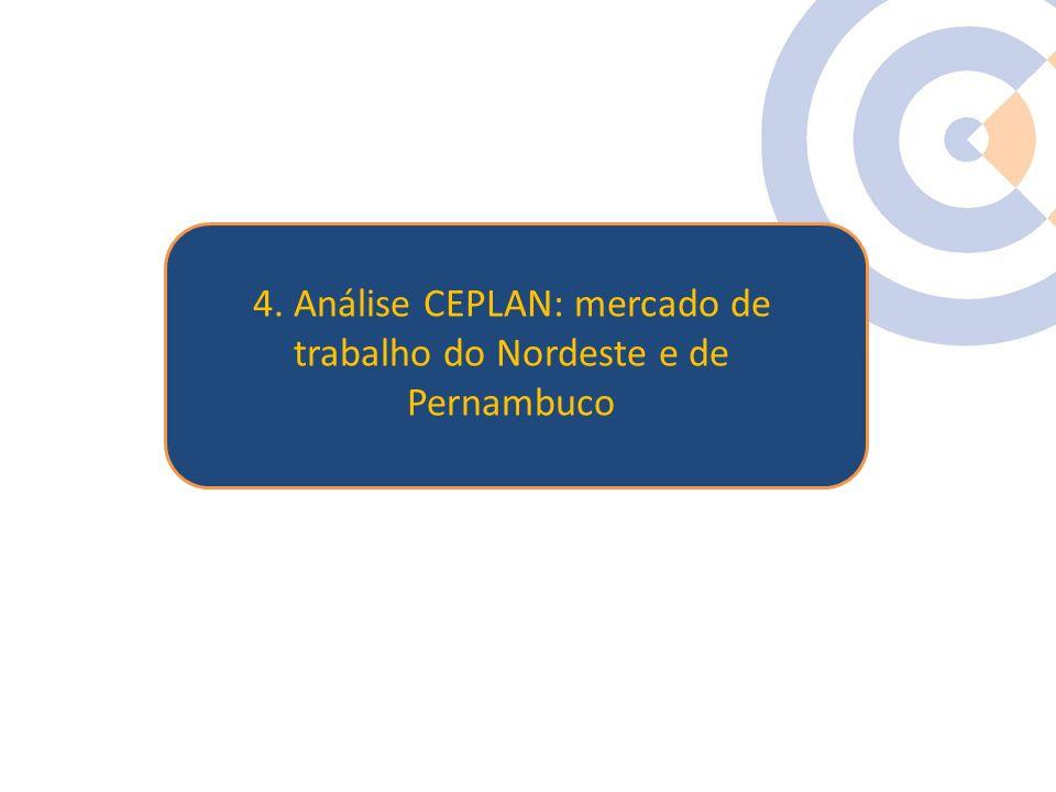 Clique para editar o estilo do título mestre 4. Análise CEPLAN: mercado de trabalho do Nordeste e de Pernambuco