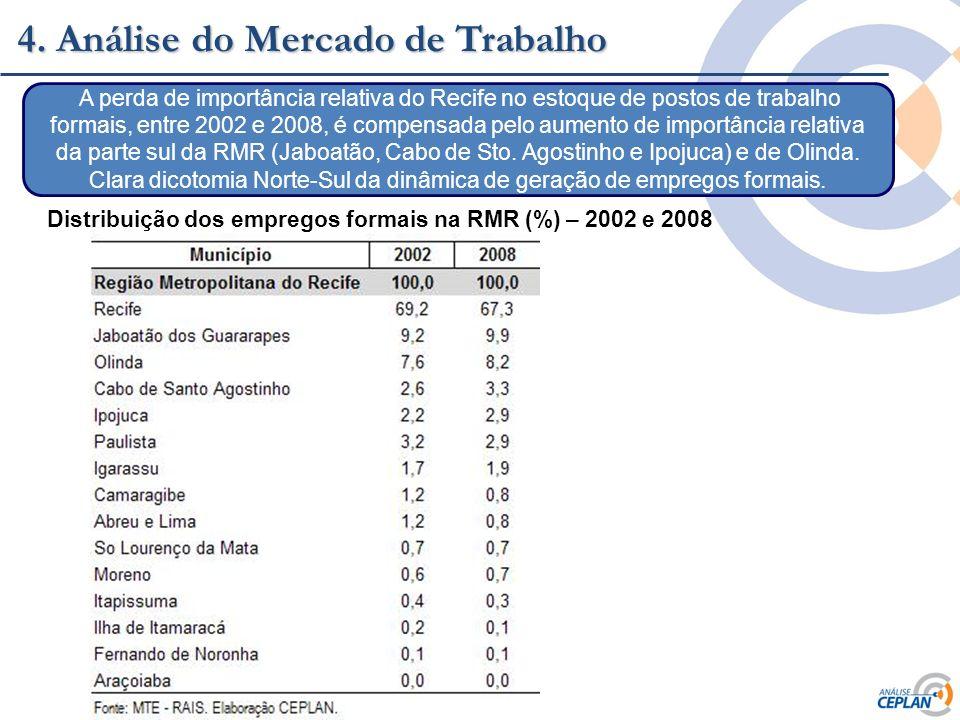 Clique para editar o estilo do título mestre 4. Análise do Mercado de Trabalho Distribuição dos empregos formais na RMR (%) – 2002 e 2008 A perda de i