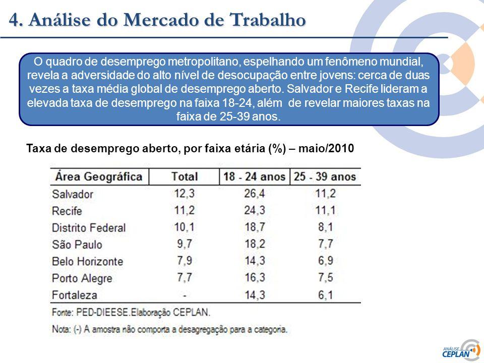 Clique para editar o estilo do título mestre 4. Análise do Mercado de Trabalho Taxa de desemprego aberto, por faixa etária (%) – maio/2010 O quadro de