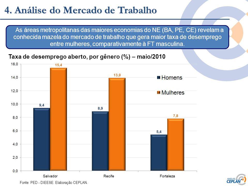 Clique para editar o estilo do título mestre 4. Análise do Mercado de Trabalho Taxa de desemprego aberto, por gênero (%) – maio/2010 Fonte: PED - DIEE