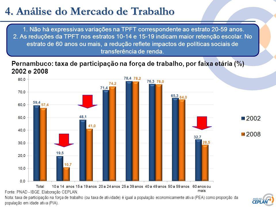 Clique para editar o estilo do título mestre 4. Análise do Mercado de Trabalho Pernambuco: taxa de participação na força de trabalho, por faixa etária